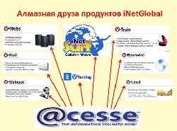Продукты InetGlobal