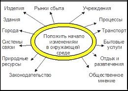 Управление изменениями_стратегия